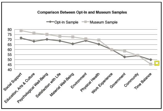 Michelbach Samples Comparison Chart