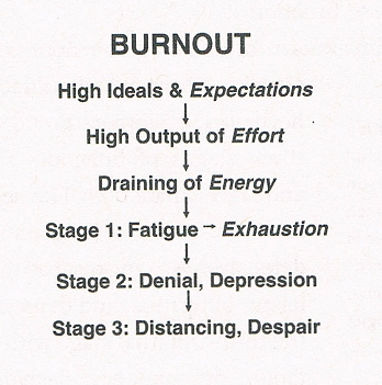 Dr. David Posen (2013:111) diagrams the burnout process